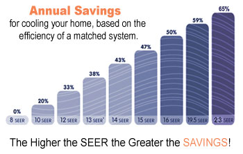 13-seer-annual-savings-graph
